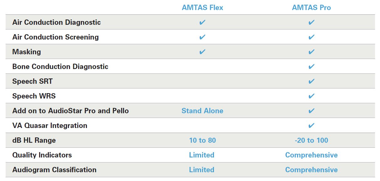 AMTAS Flex and AMTAS Pro Comparison
